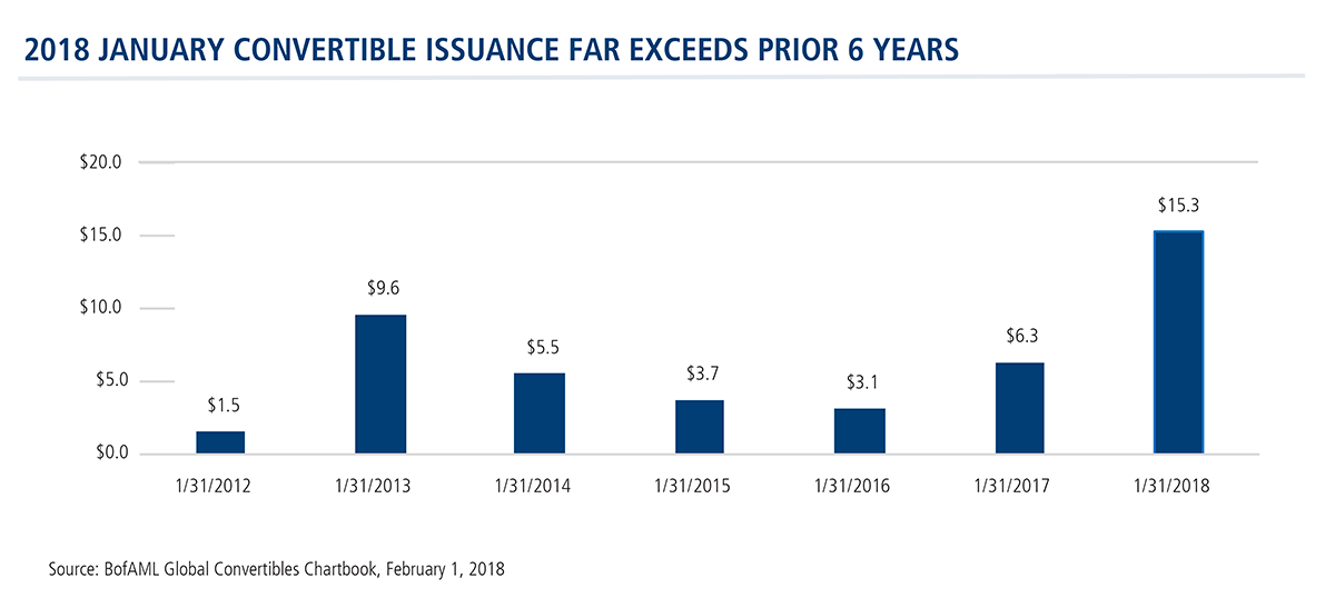 2018 january convertible issuance far exceeds prior 6 years