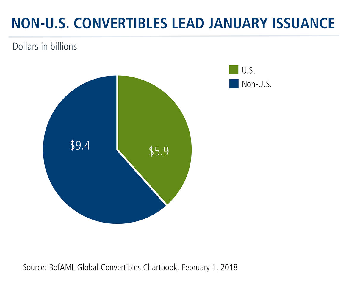 non US convertibles lead january issuance