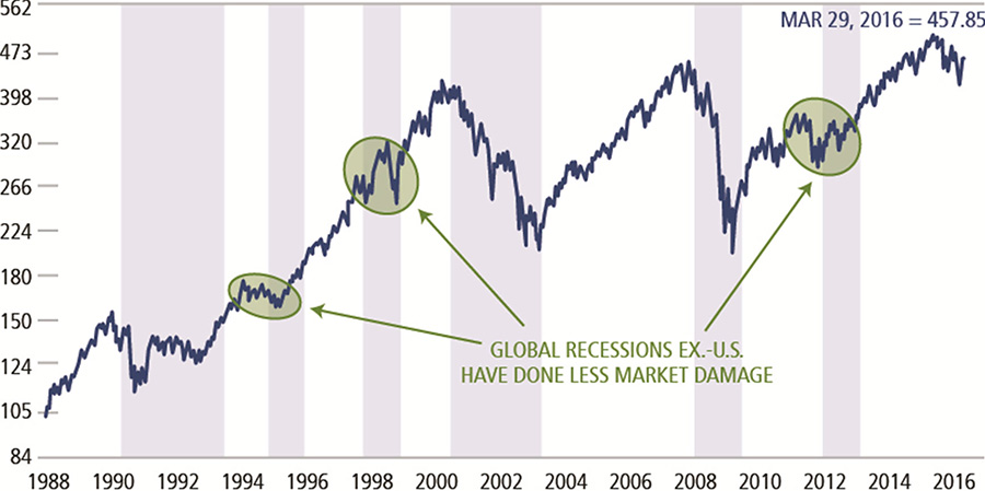 Absent recessions Bear Markets Have been shorter
