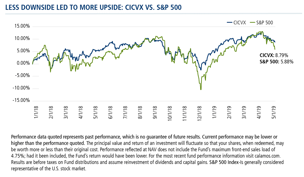 less downside led to more upside: CICVX VS S&P 500