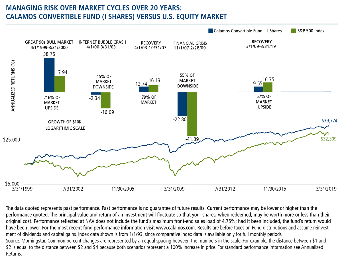managing risk over market cycles over 20 years