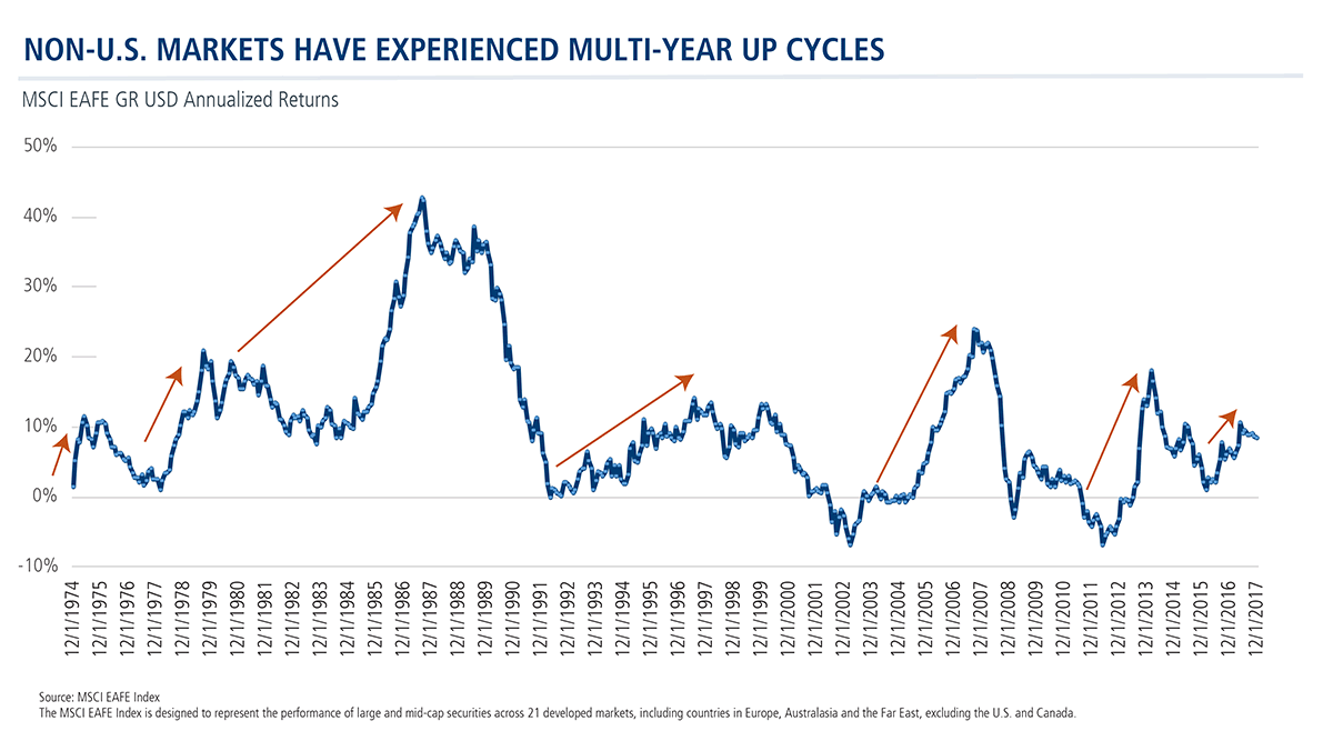 non-us markets multi year up cycles
