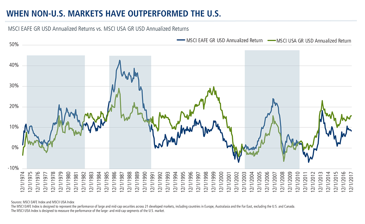 when-non-us-markets-outperform-us