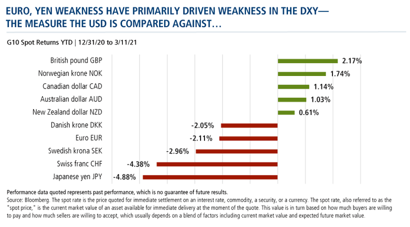 euro, yen weakess have primarily driven weakness in the dxy