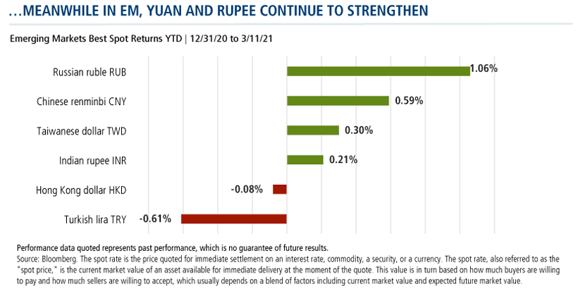 meanwhile in em, yuan and rupee continue to strengthen