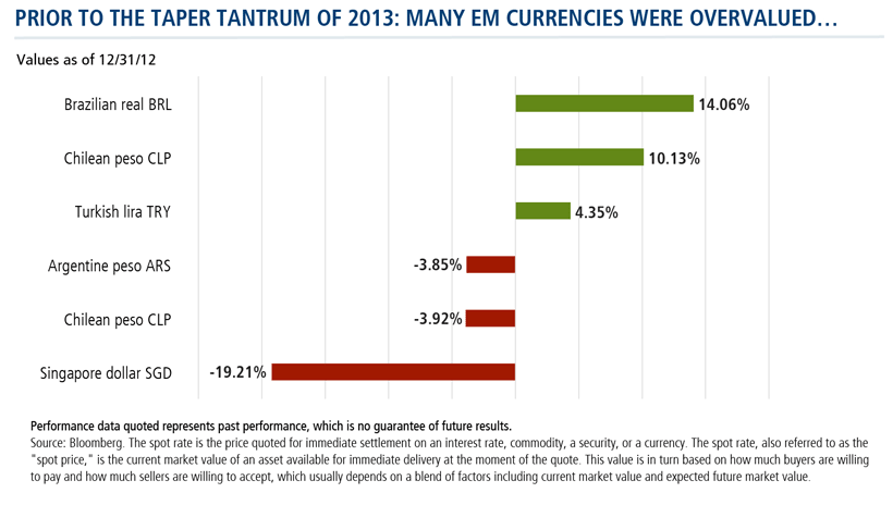 prior to the taper tantrum of 2013: many em currencies were overvalued