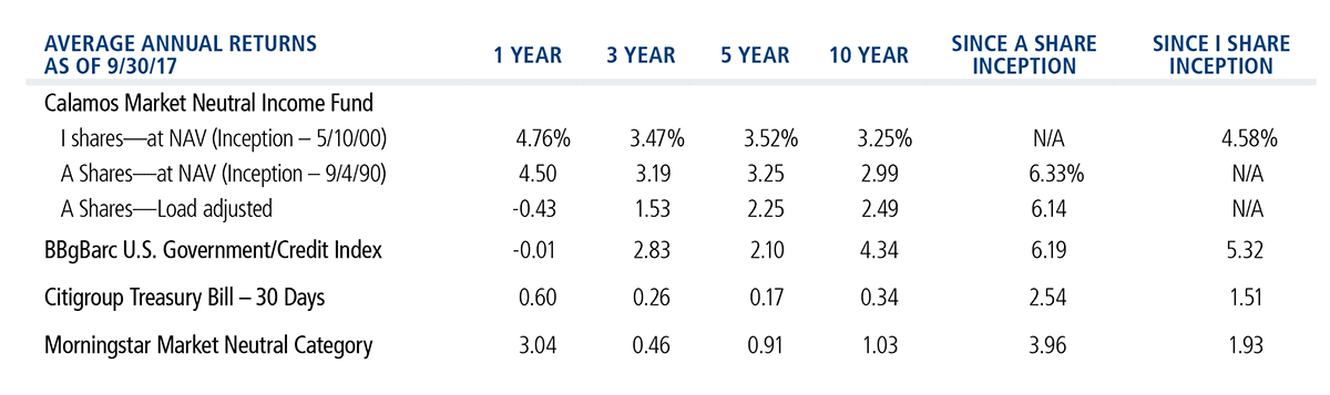 Market Neutral Income Average Annual Returns