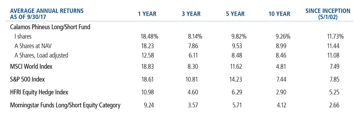 Phineus Long/Short Average Annual Returns