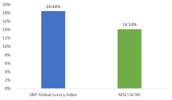 global luxury stocks have outperformed the global equity market