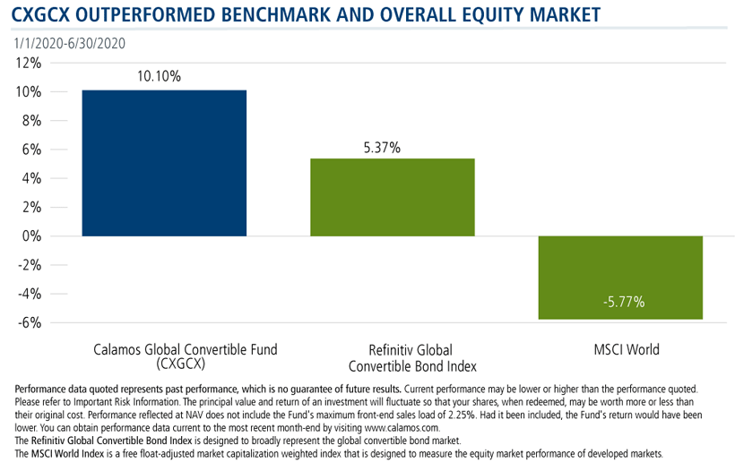 cxgcx outperformed benchmark and overall equity market