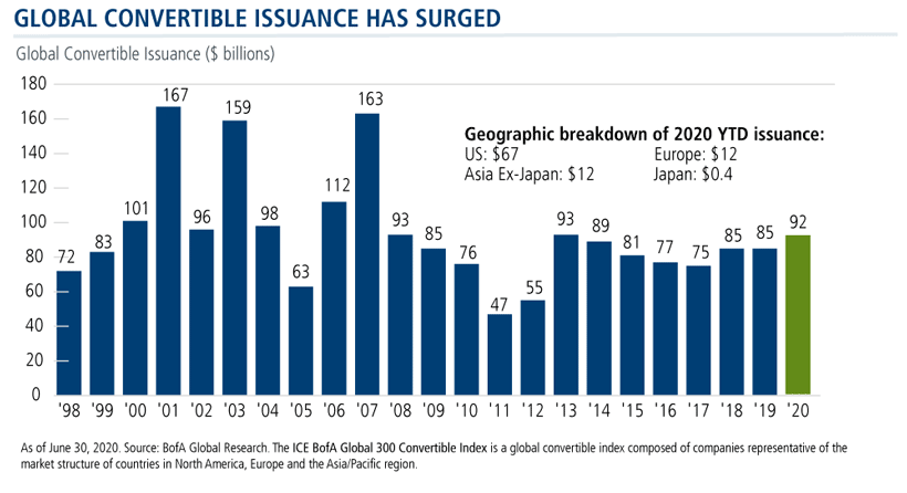 global convertible issuance has surged
