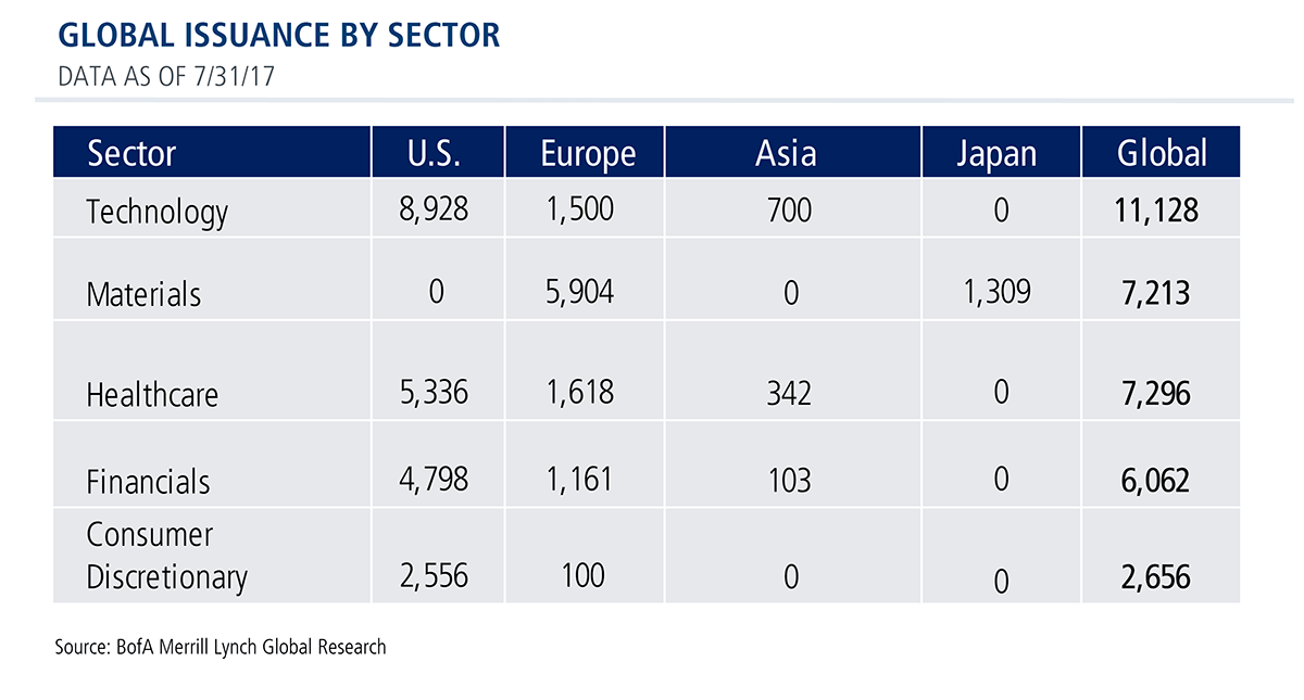 global issuance by sector - data as of 7/31/17