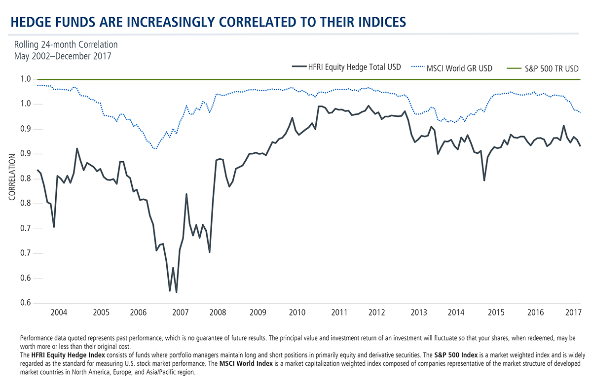 hedge funds are increasingly correlated to their indices