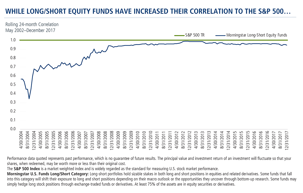 while long/short funds have increased their correlation to the s&p500