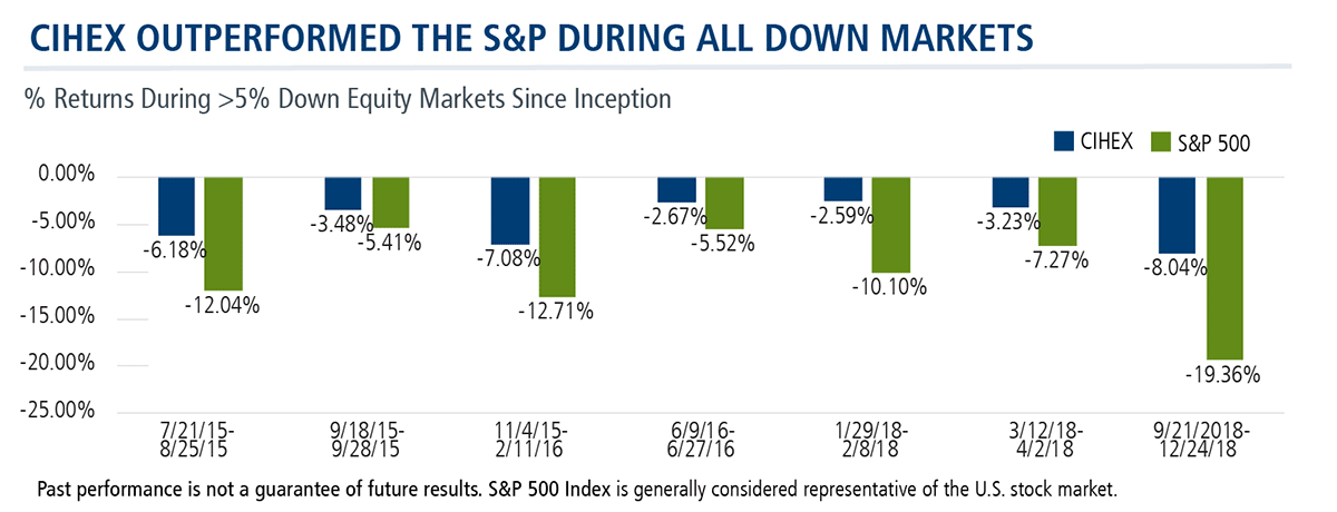 cihex outperformed the sp500 during all down markets