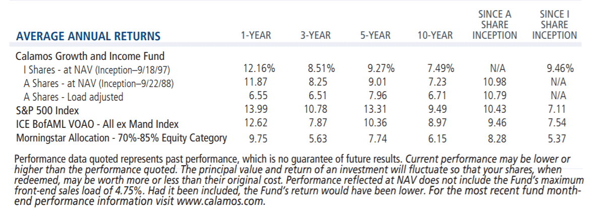 calamos growth and income average annual returns 3/31/18