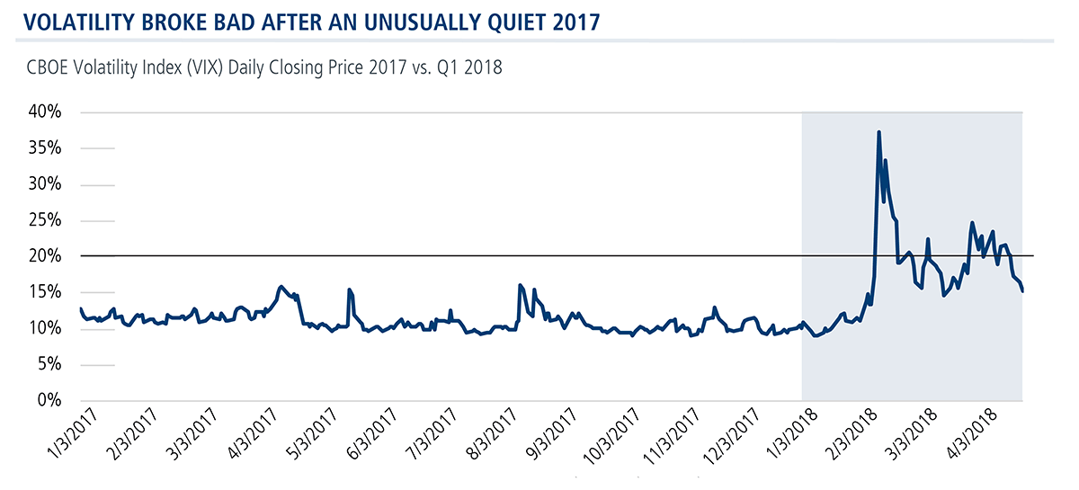 volatility broke bad after quiet 2017