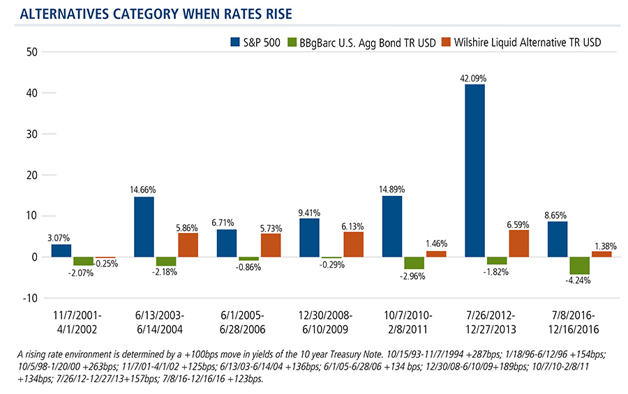 alternatives-category-when-rates-rise