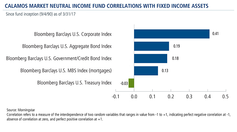 cmnix-lower-correlation-fixed-income
