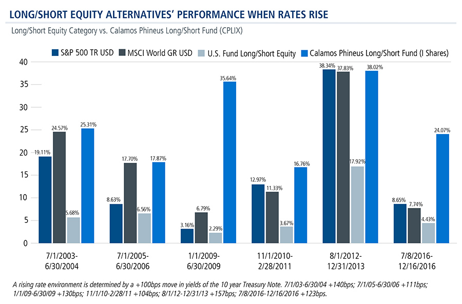 equity-alternative-performance-when-rates-rise