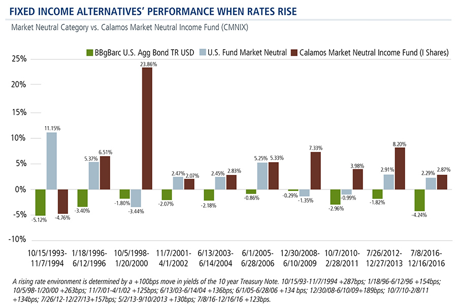 fixed-income-alternative-performance-when-rates-rise