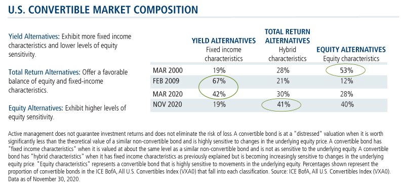 u.s. convertible market composition 1220