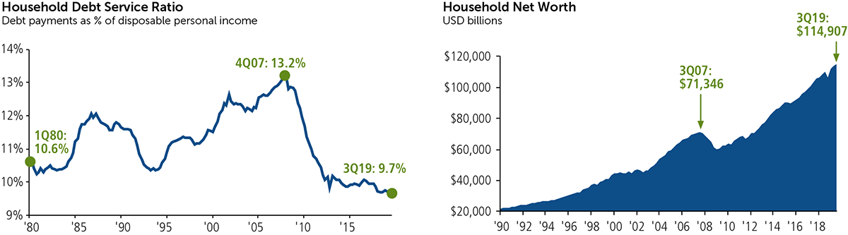 household debt service ratio and household net worth