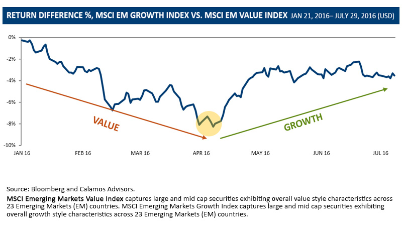 Emerging markets growth versus value