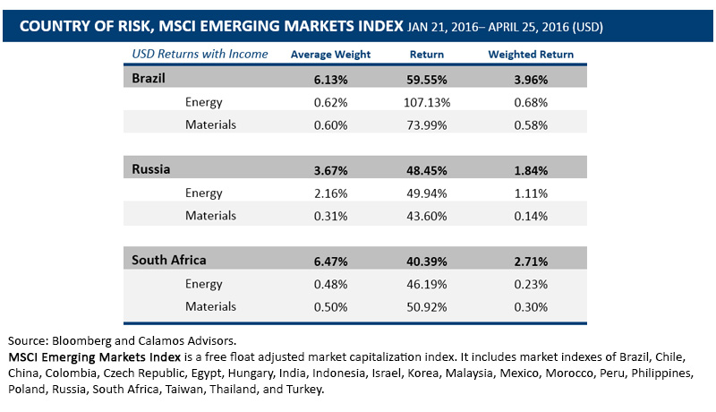 Emerging markets rally early 2016