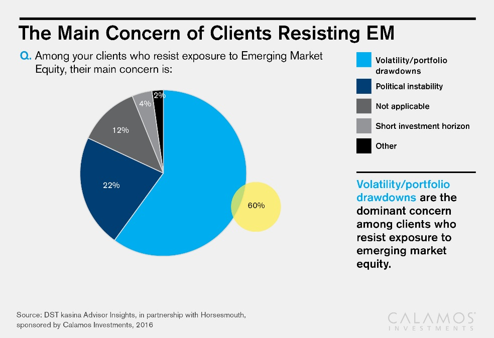Emerging markets resistance from clients