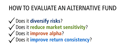 how to evaluate an alternative fund