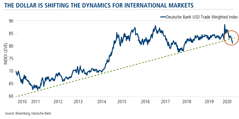 dollar shifting the dynamics for international markets
