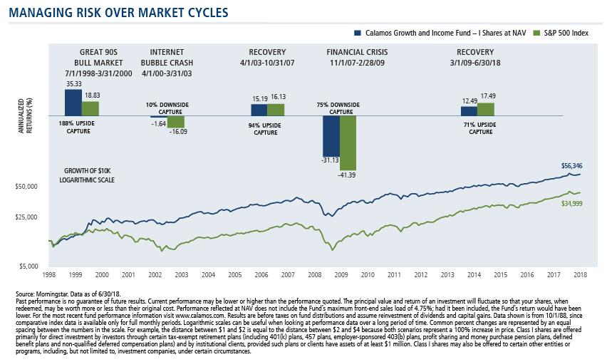 managing risk over market cycles