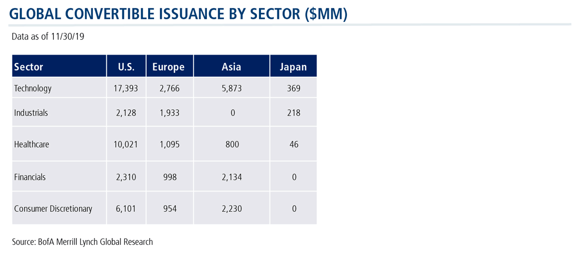 global convertible issuance by sector