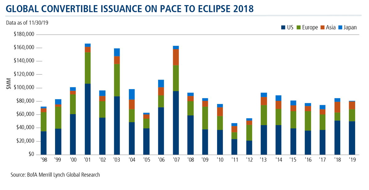 global convertible issuance on pace to eclipse 2018