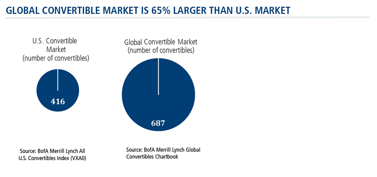 global convertible market is 65 percent larger than the us market