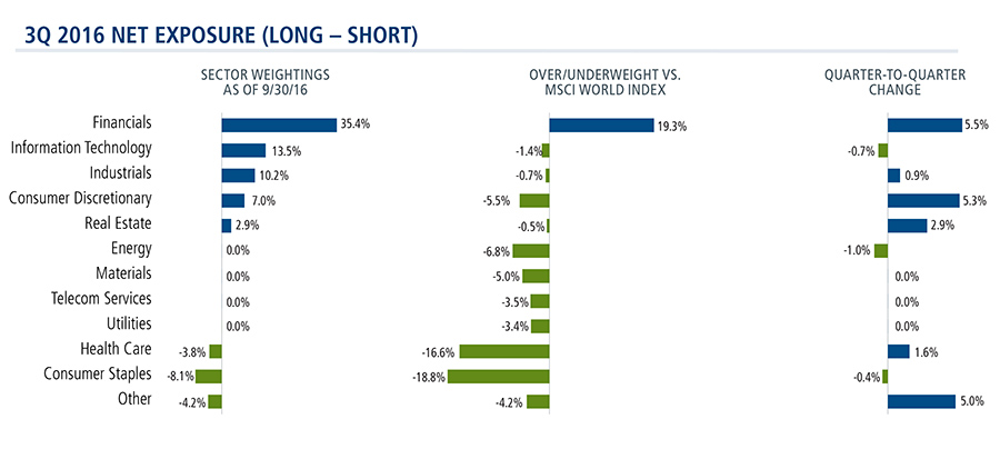 quarter three phineus long/short sector weightings