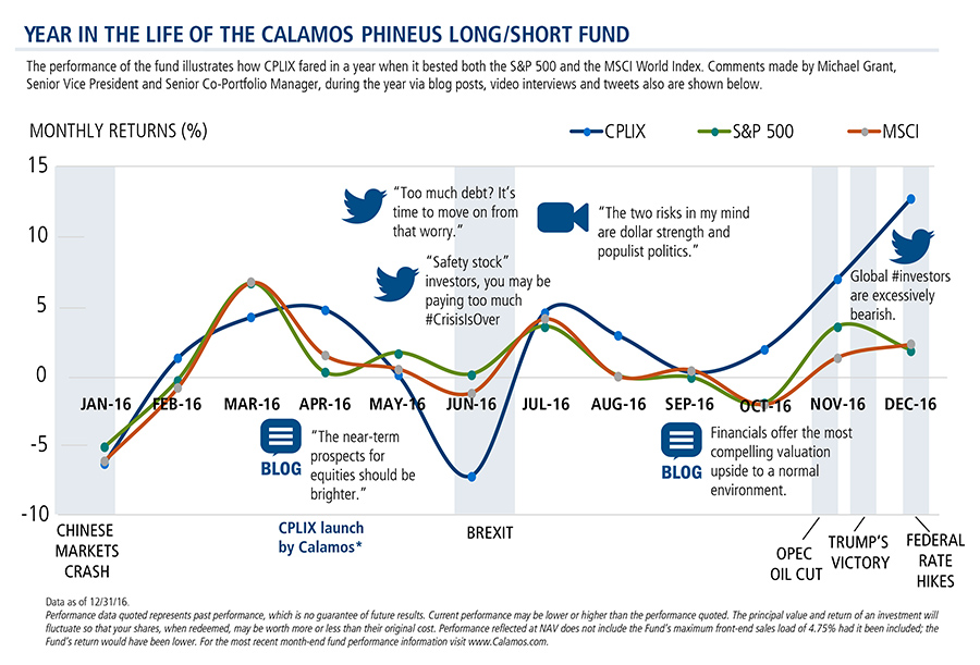 phineus long/short fund 2016 performance
