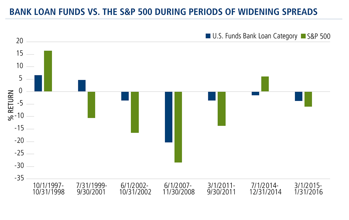 bank loan funds vs the s&p 500 during periods of widening spreads