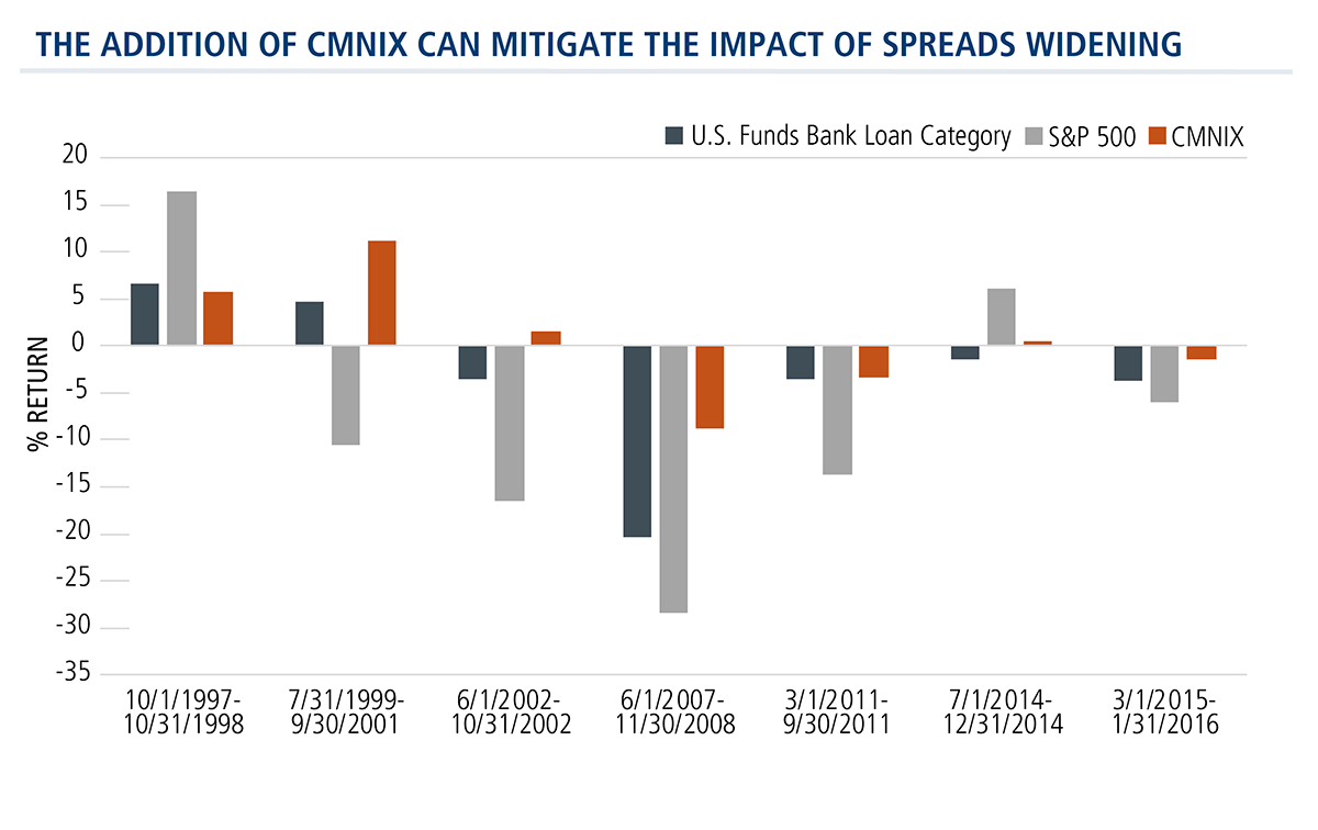 the addition of cmnix can mitigate the impact of spreads widening