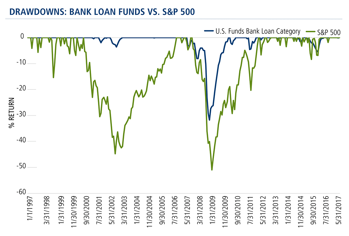 drawdowns: bank loan funds vs s&p 500.