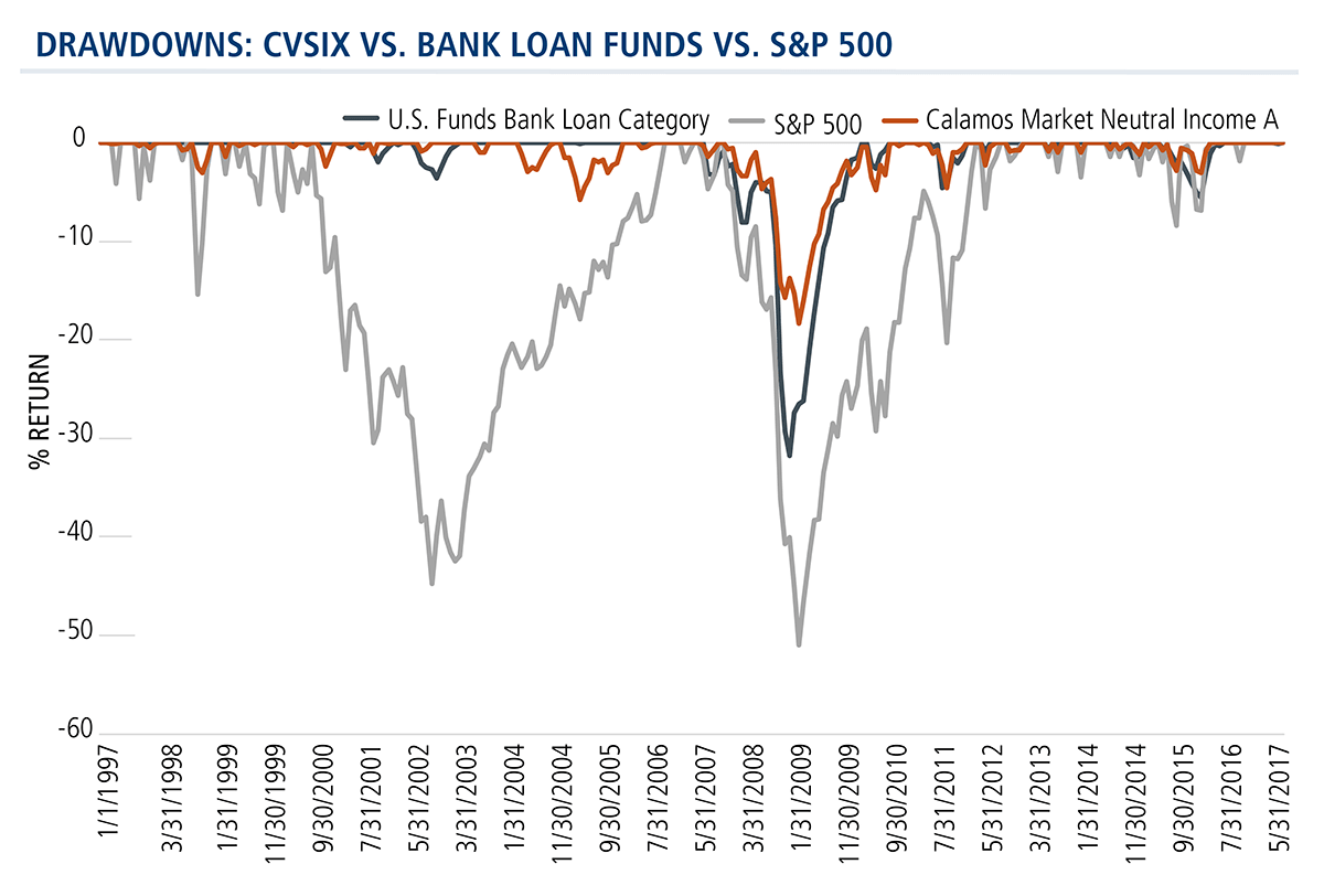 drawdowns: cvsix vs bank loan funds vs s&p 500.