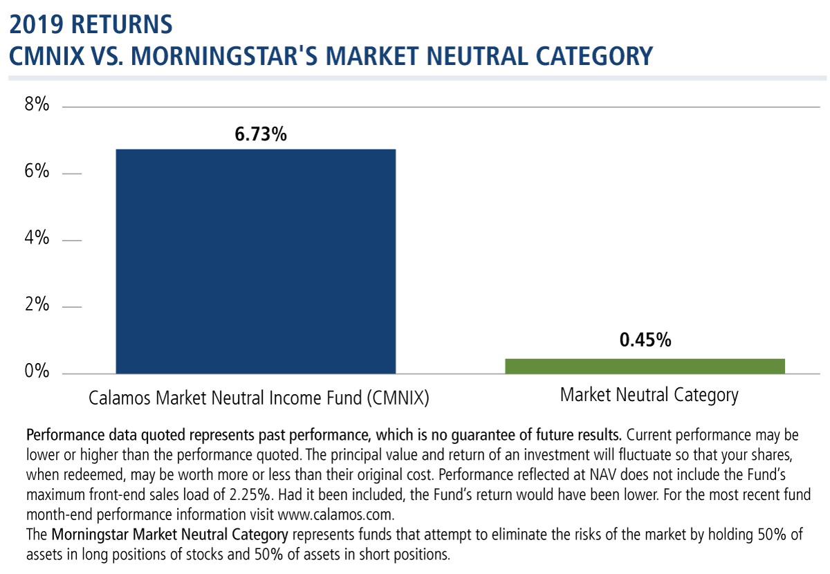 2019 returns cmnix vs morningstars market neutral