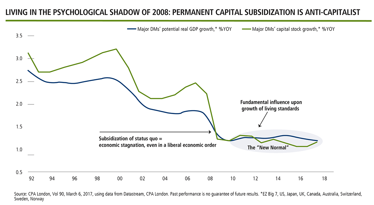 permanent capital subsidization is anti-capitalist