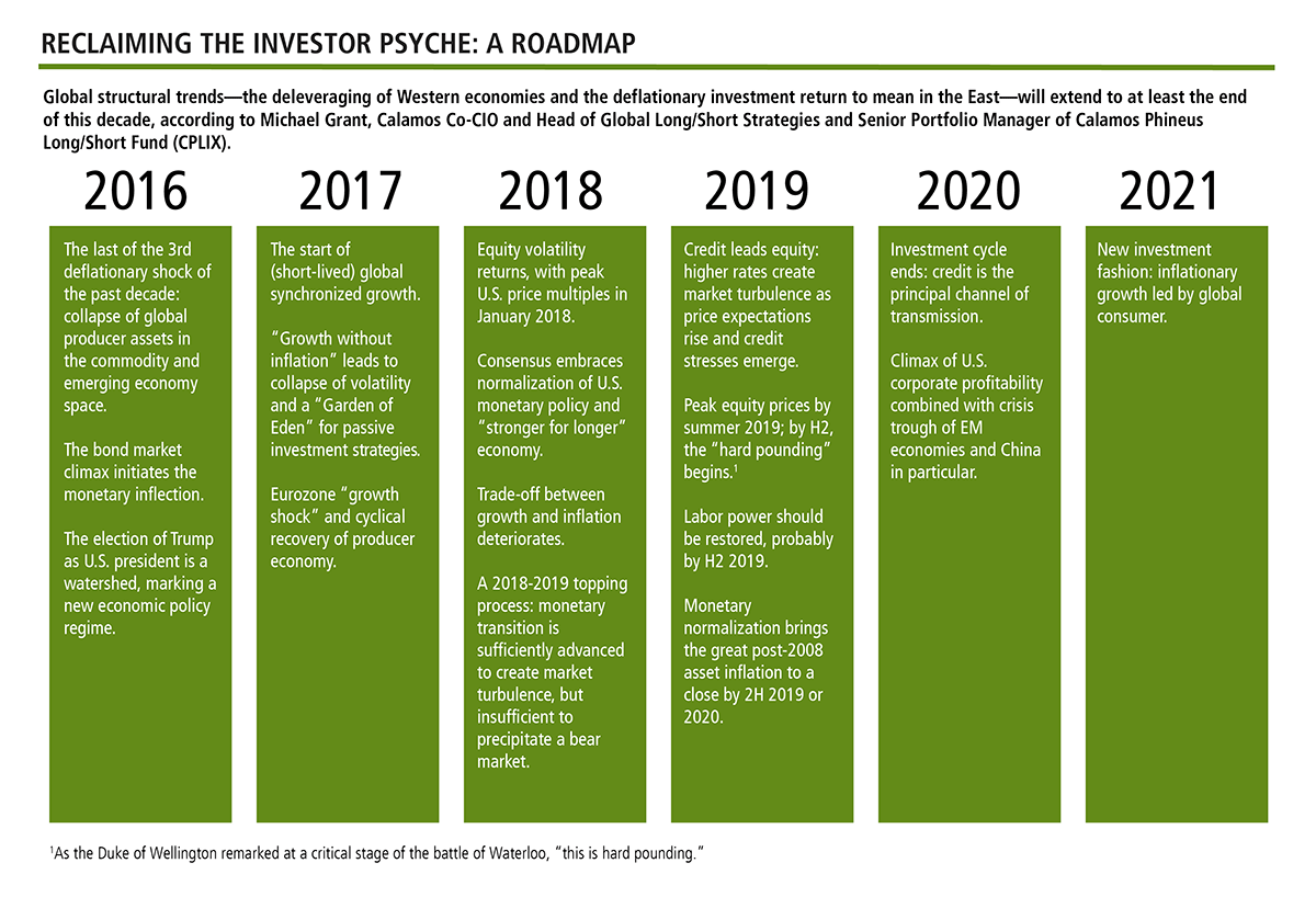 reclaiming the investor pysche a roadmap