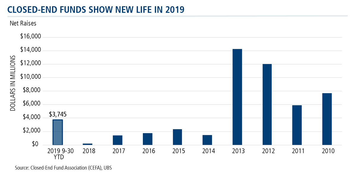 closed-end funds show new life in 2019