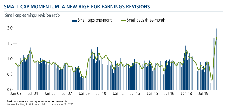 small cap momentum a new high for earnings revisions