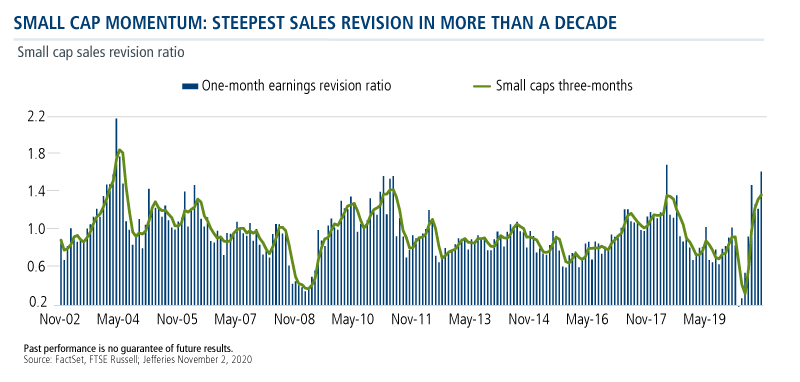 small cap momentum steepest sales revision in more than a decade