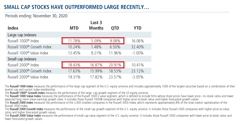 small cap stocks have outperformed large recently