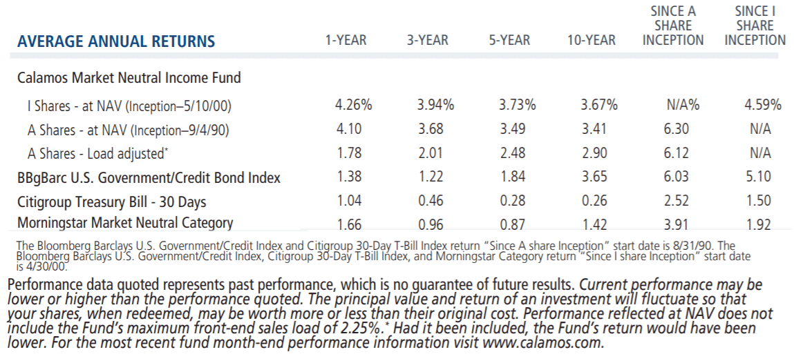 average annual returns mni